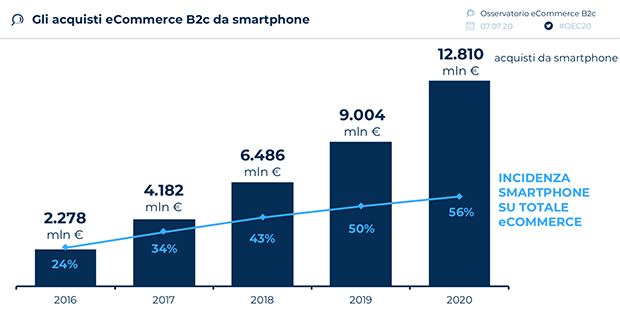 Acquisti-ecommerce-da-smartphone-incidenza-2020