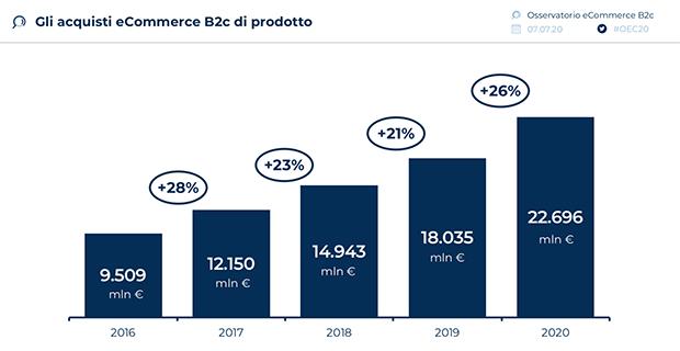 Acquisti-ecommerce-prodotti-2020