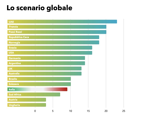Scenario-globale